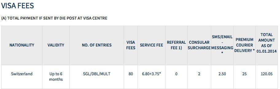 Tabelle der Visa-Gebühren